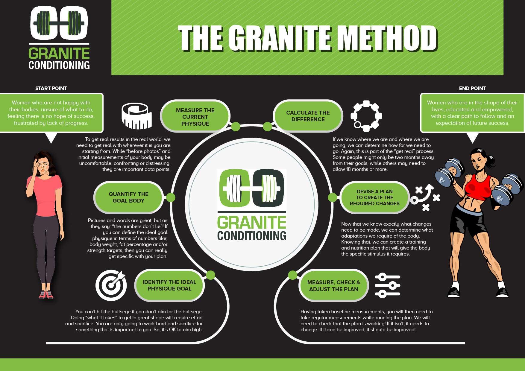 The Granite Method   Get Fit   Personal Trainer
